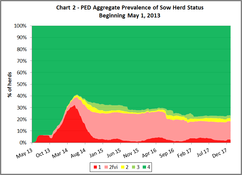 Chart of the PED aggregate prevalence by herd status