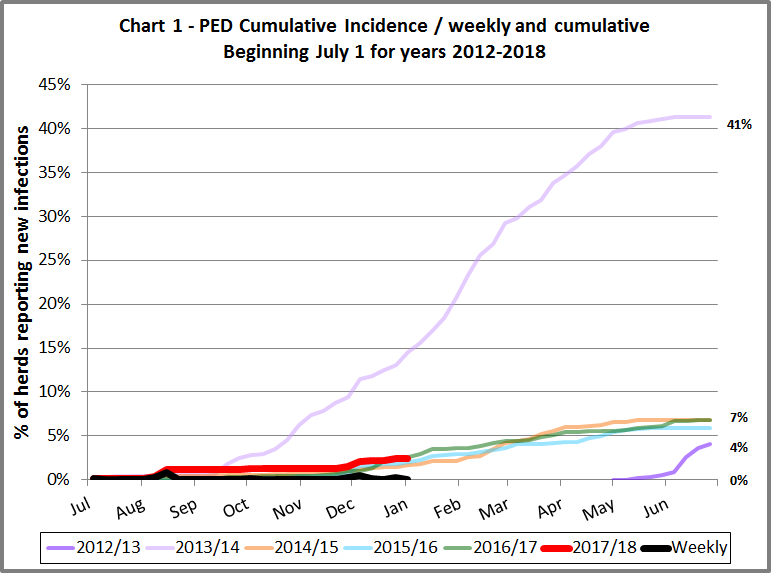 chart of PED cumulative incidence from 2012 to 2018
