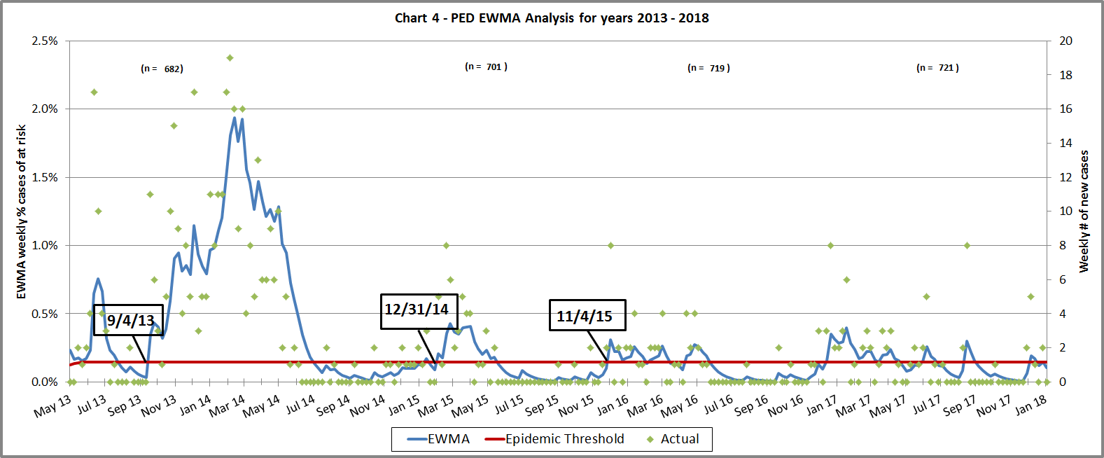 Chart of PED EWMA since 2012