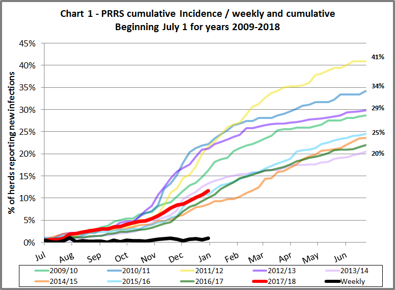 Chart shoeing PRRS cumulative incidence from 2012 to 2017