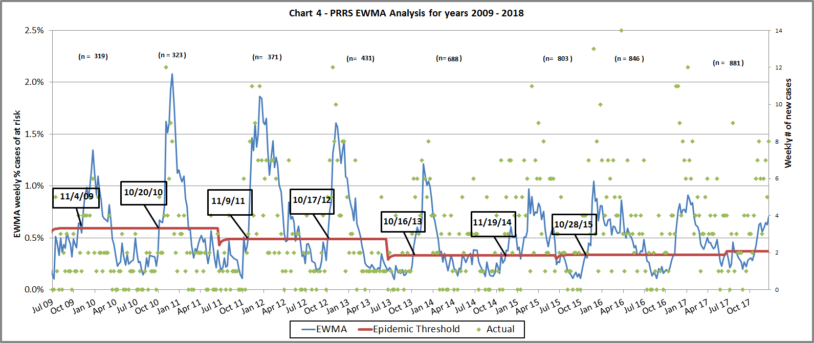 Chart showing the PRRS EWMA over the years